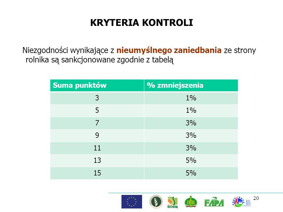 KRYTERIA KONTROLI Niezgodności wynikające z nieumyślnego zaniedbania ze strony rolnika są sankcjonowane zgodnie z tabelą.