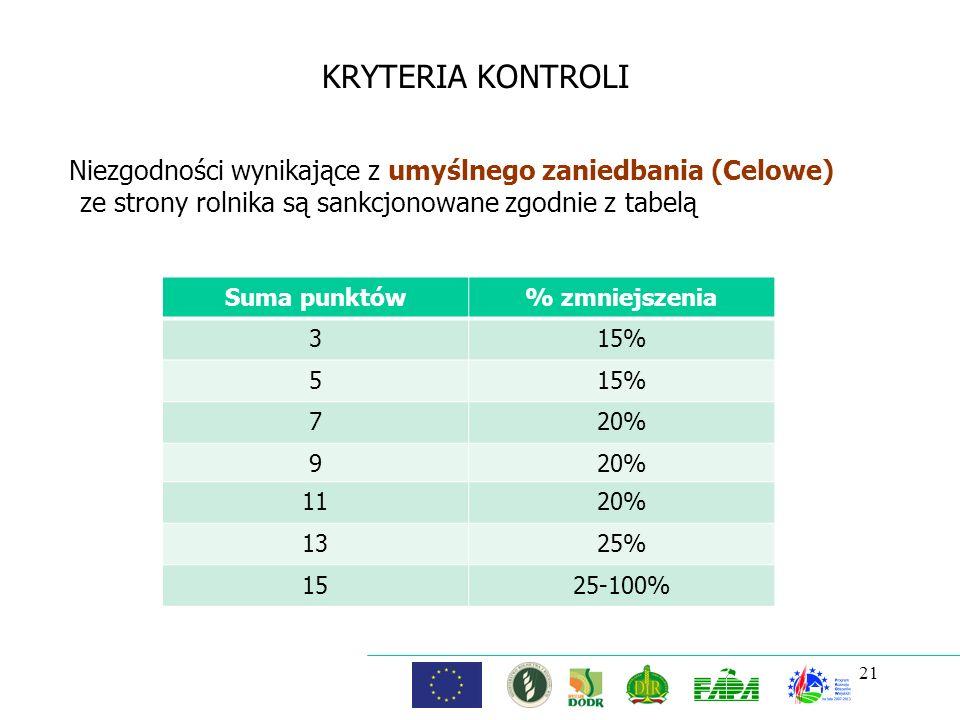KRYTERIA KONTROLI Niezgodności wynikające z umyślnego zaniedbania (Celowe) ze strony rolnika są sankcjonowane zgodnie z tabelą.