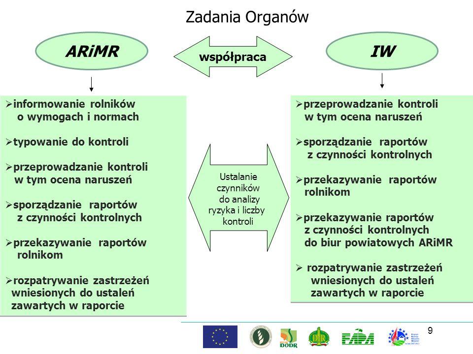 Zadania Organów ARiMR IW współpraca Ustalanie