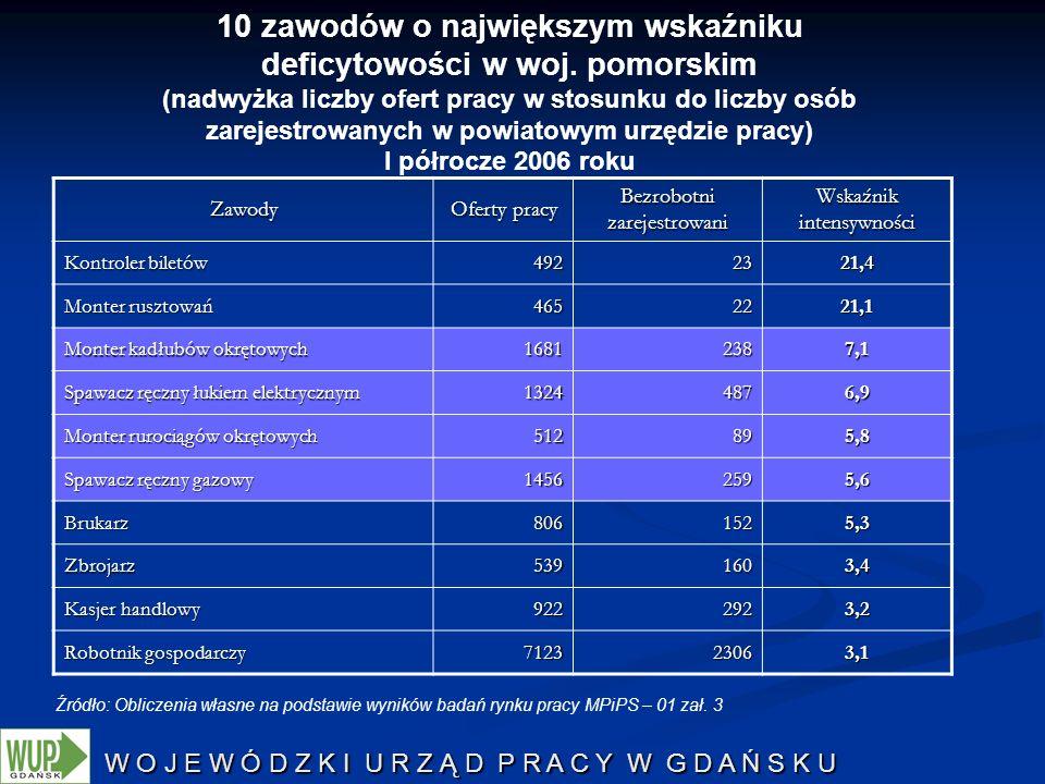 10 zawodów o największym wskaźniku deficytowości w woj. pomorskim