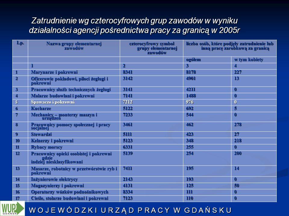 Zatrudnienie wg czterocyfrowych grup zawodów w wyniku działalności agencji pośrednictwa pracy za granicą w 2005r