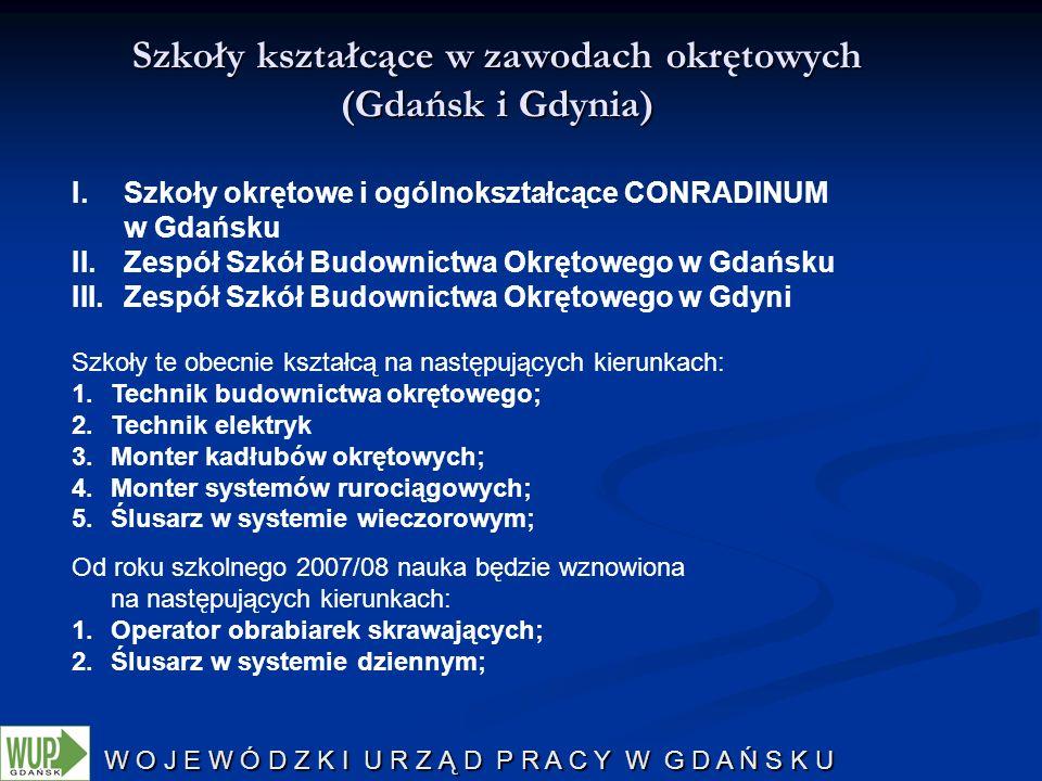 Szkoły kształcące w zawodach okrętowych (Gdańsk i Gdynia)