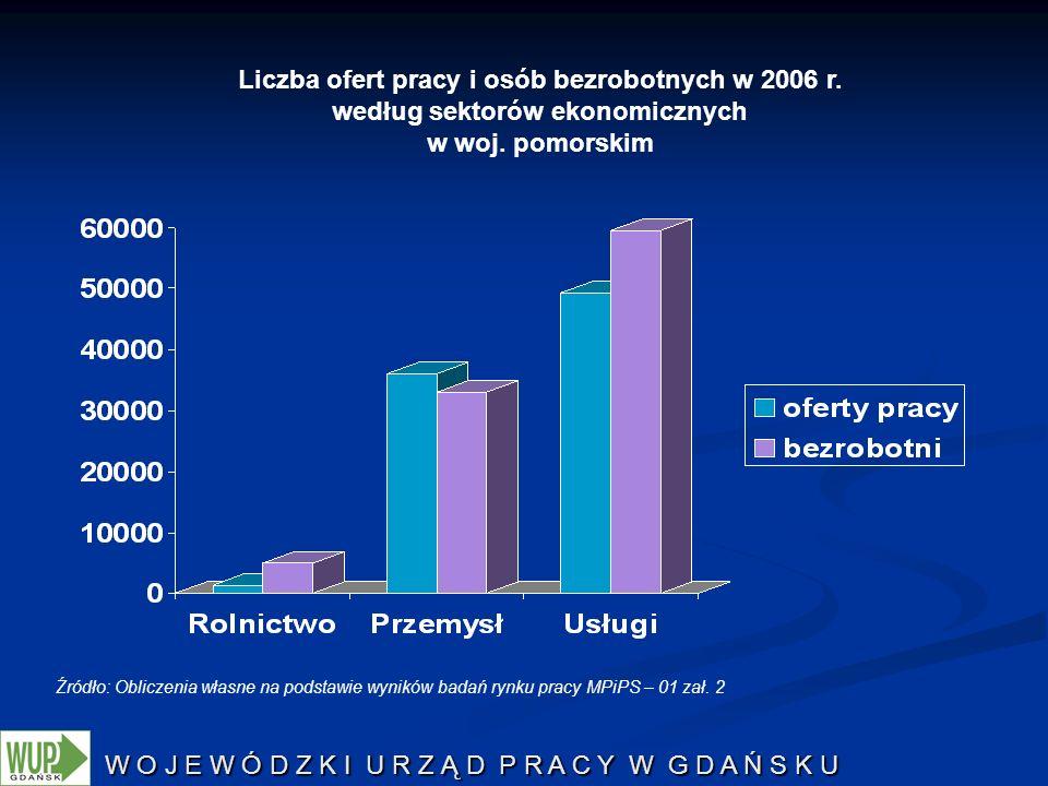 Liczba ofert pracy i osób bezrobotnych w 2006 r.