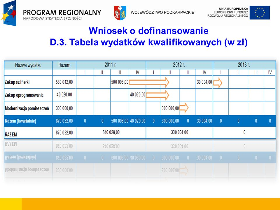 Wniosek o dofinansowanie D.3. Tabela wydatków kwalifikowanych (w zł)