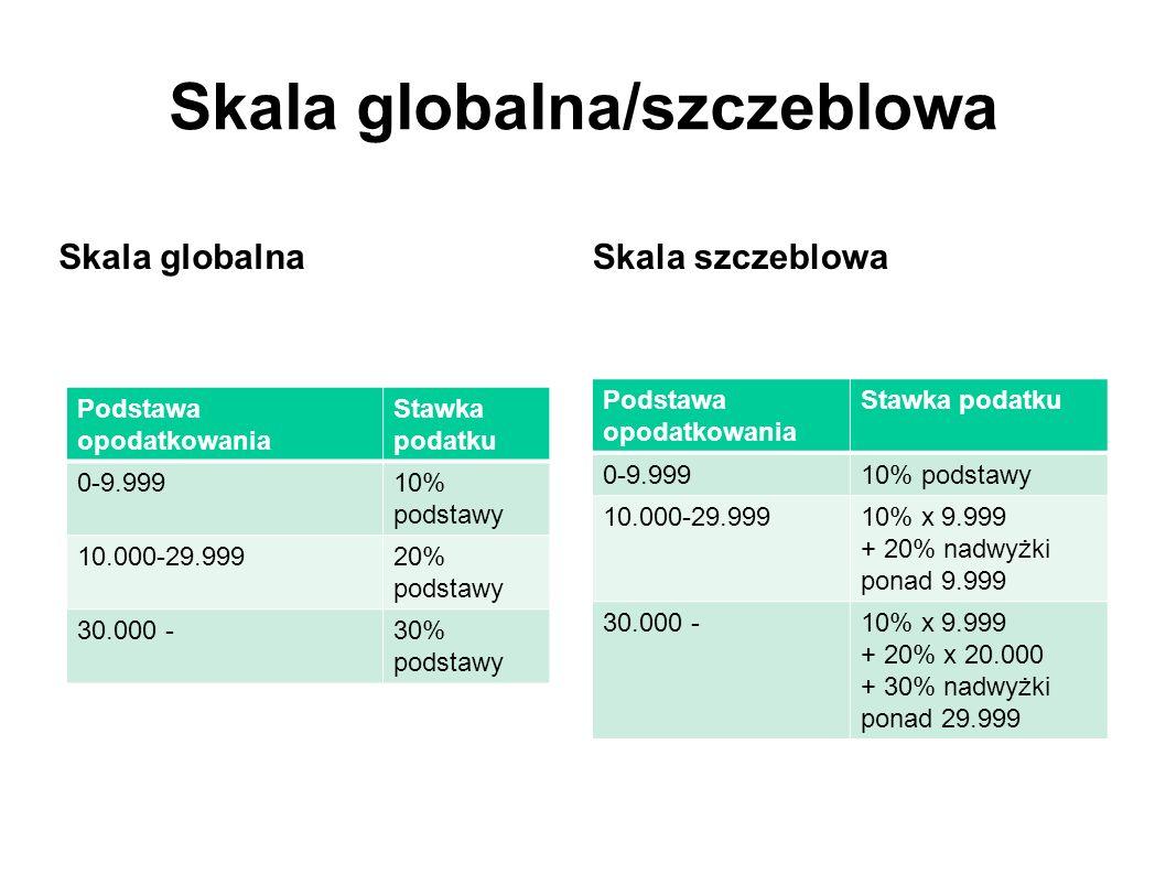 Skala globalna/szczeblowa