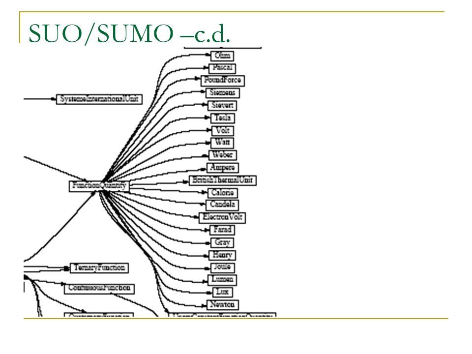SUO/SUMO –c.d. Przykład aksjomatyzacji
