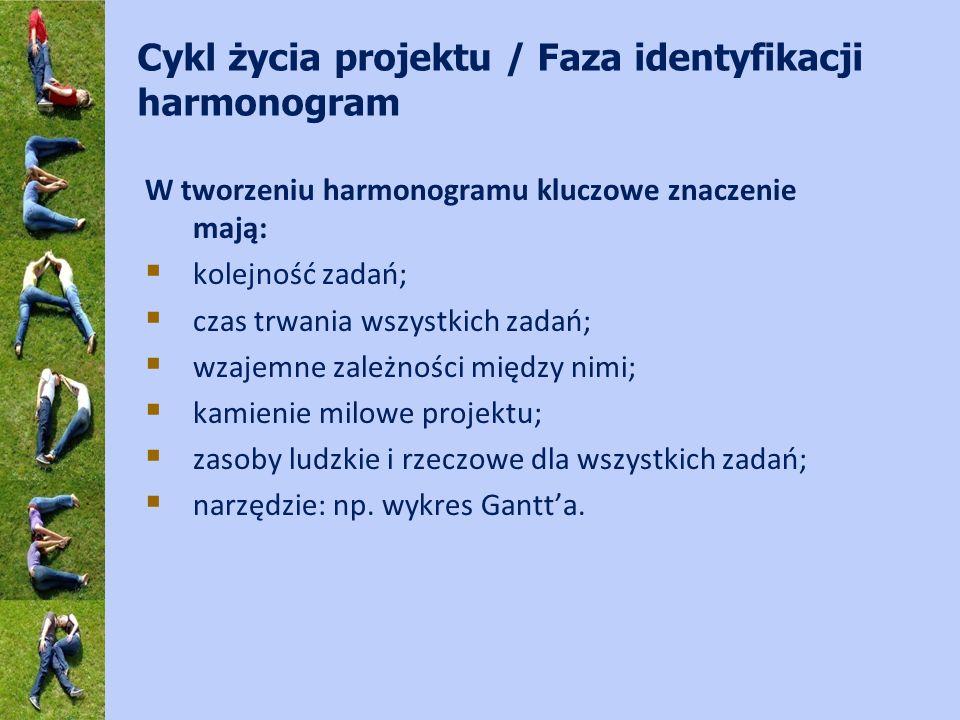 Cykl życia projektu / Faza identyfikacji harmonogram