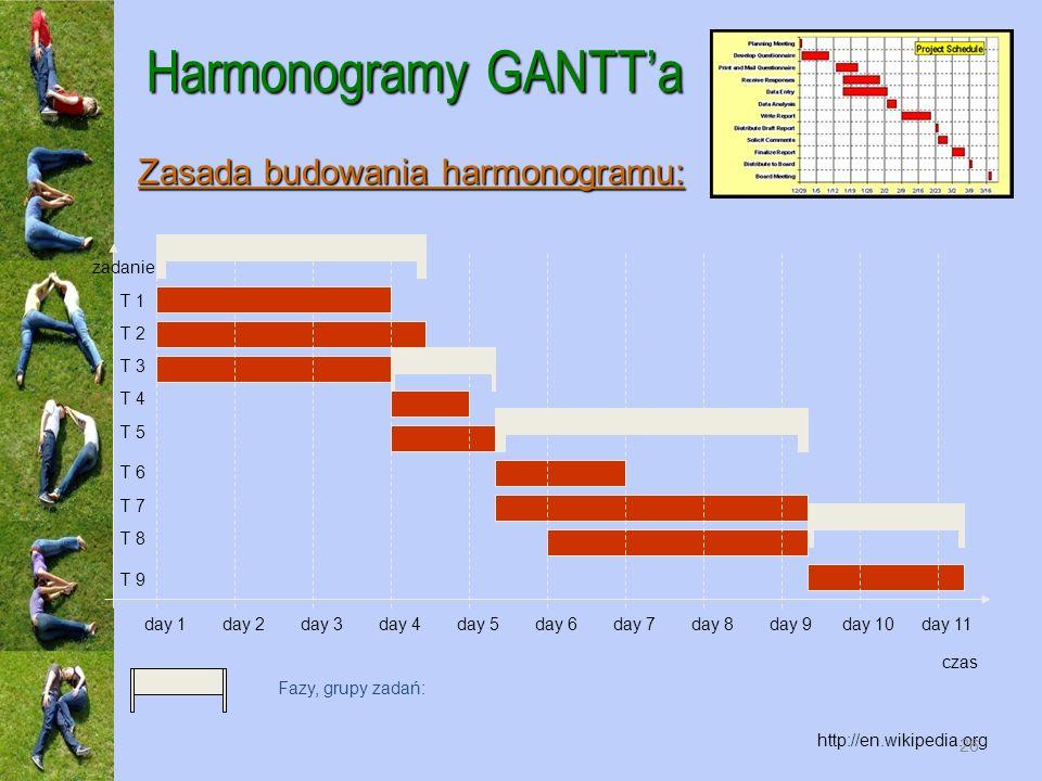 Harmonogramy GANTT'a Zasada budowania harmonogramu: zadanie T 1 T 2