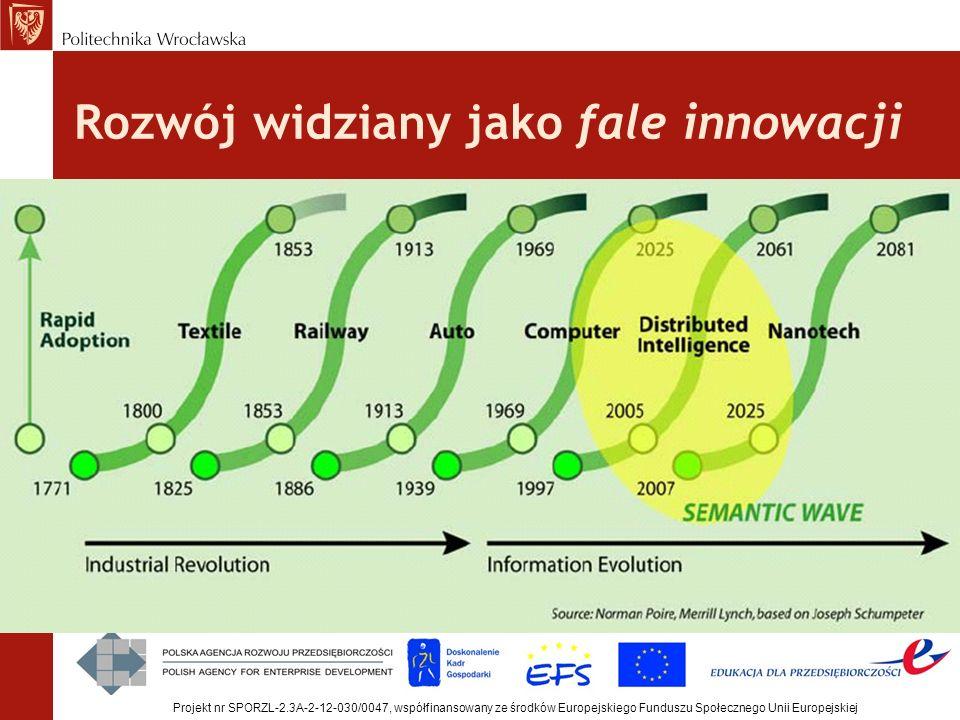 Rozwój widziany jako fale innowacji