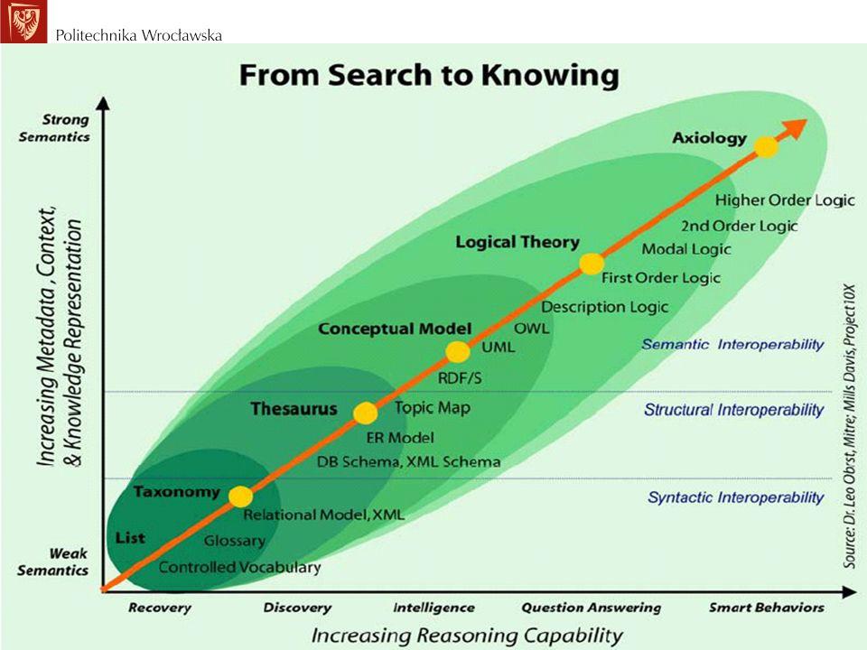 SemanticWave – rola technologii