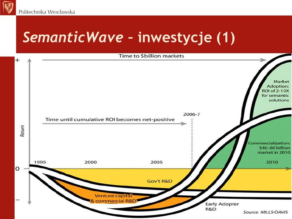 SemanticWave – inwestycje (1)