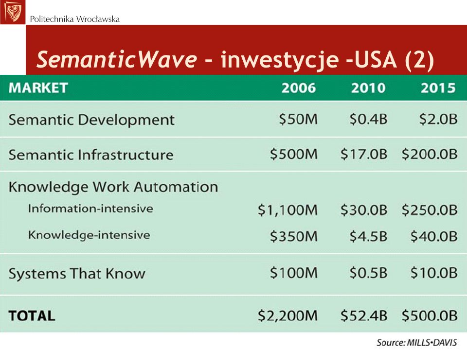 SemanticWave – inwestycje -USA (2)