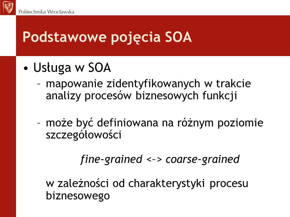 Podstawowe pojęcia SOA