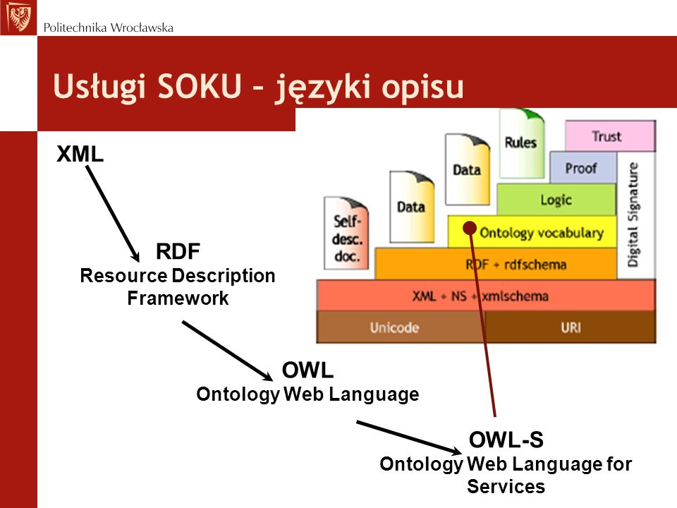 Usługi SOKU – języki opisu