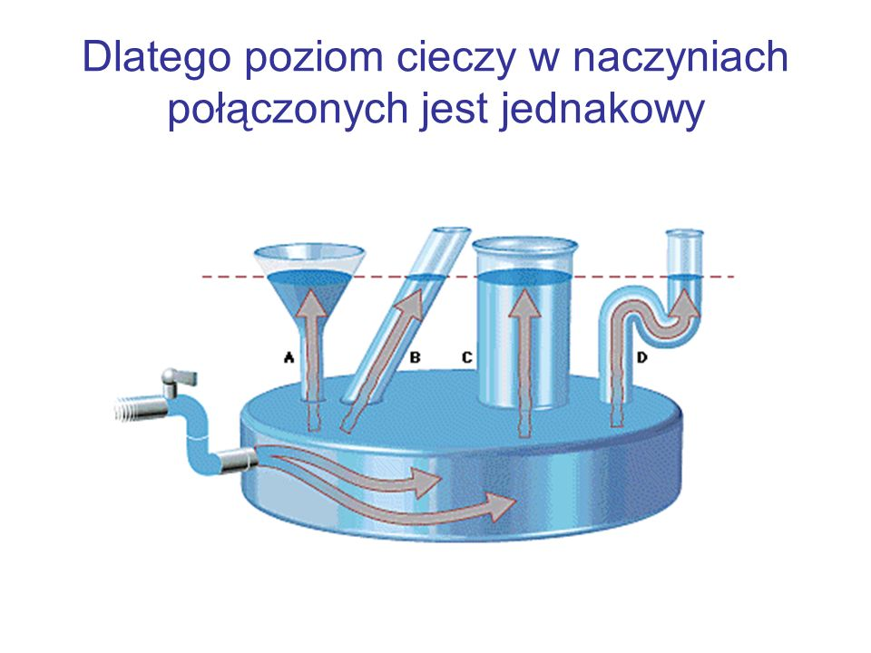 Dlatego poziom cieczy w naczyniach połączonych jest jednakowy