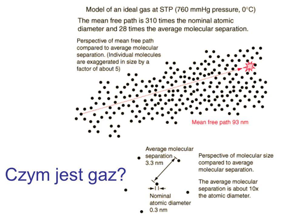 Czym jest gaz