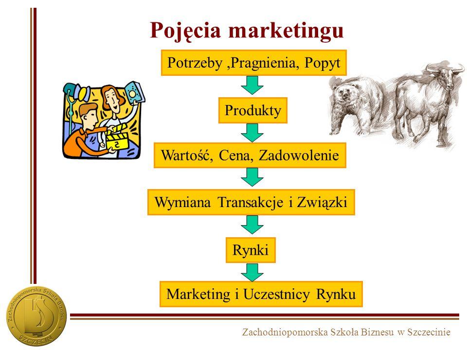 Pojęcia marketingu Potrzeby ,Pragnienia, Popyt Produkty