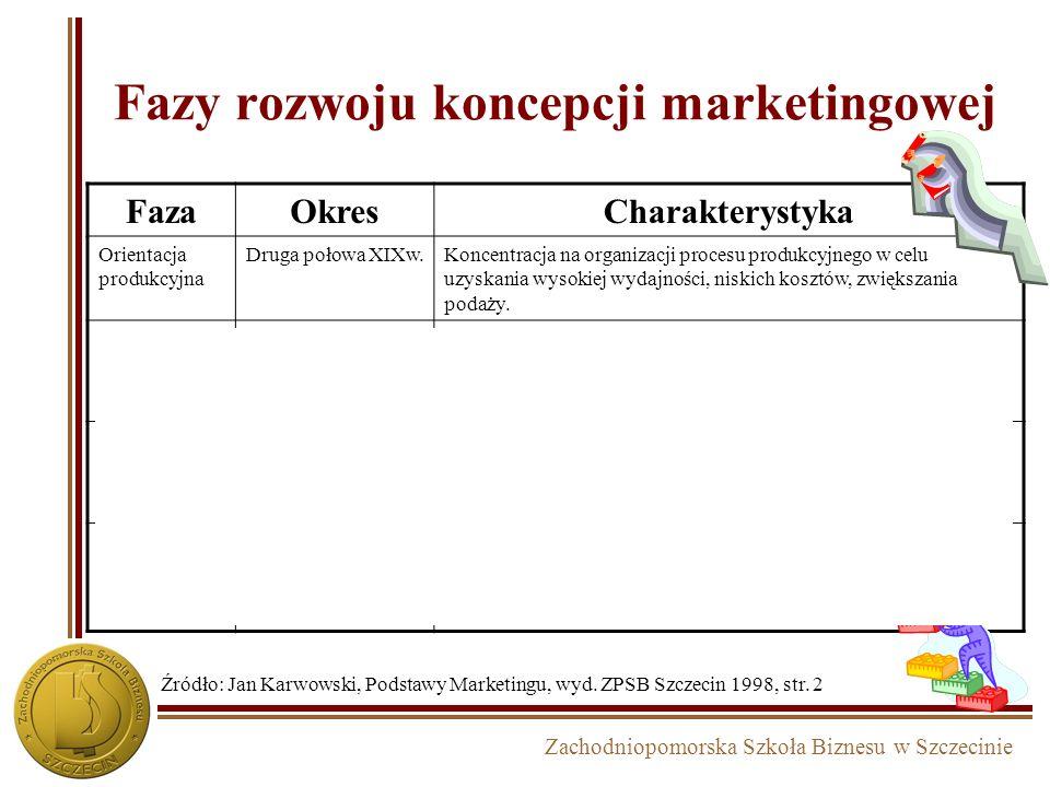 Fazy rozwoju koncepcji marketingowej