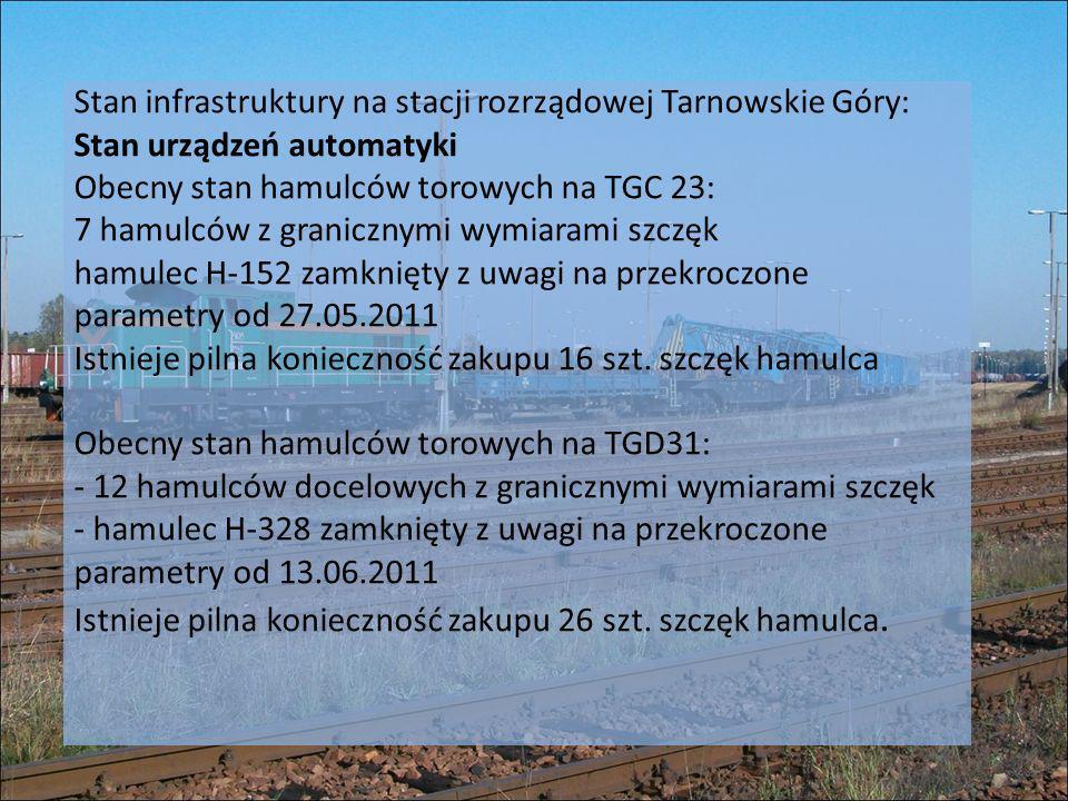 Stan infrastruktury na stacji rozrządowej Tarnowskie Góry: Stan urządzeń automatyki Obecny stan hamulców torowych na TGC 23: 7 hamulców z granicznymi wymiarami szczęk hamulec H-152 zamknięty z uwagi na przekroczone parametry od 27.05.2011 Istnieje pilna konieczność zakupu 16 szt.