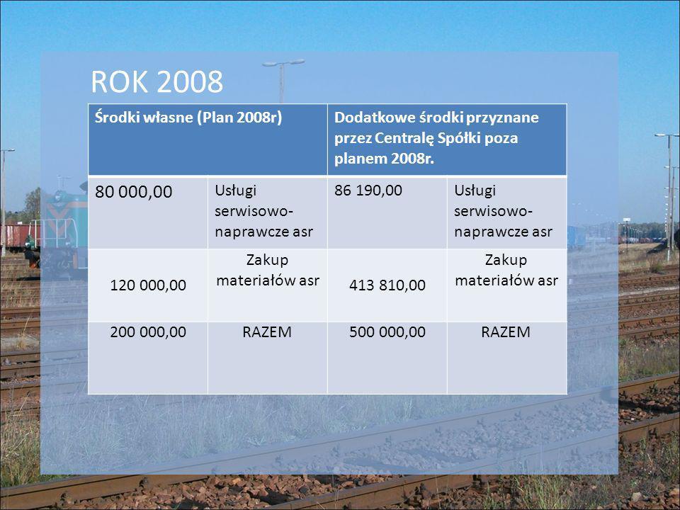 ROK 2008 80 000,00 Środki własne (Plan 2008r)