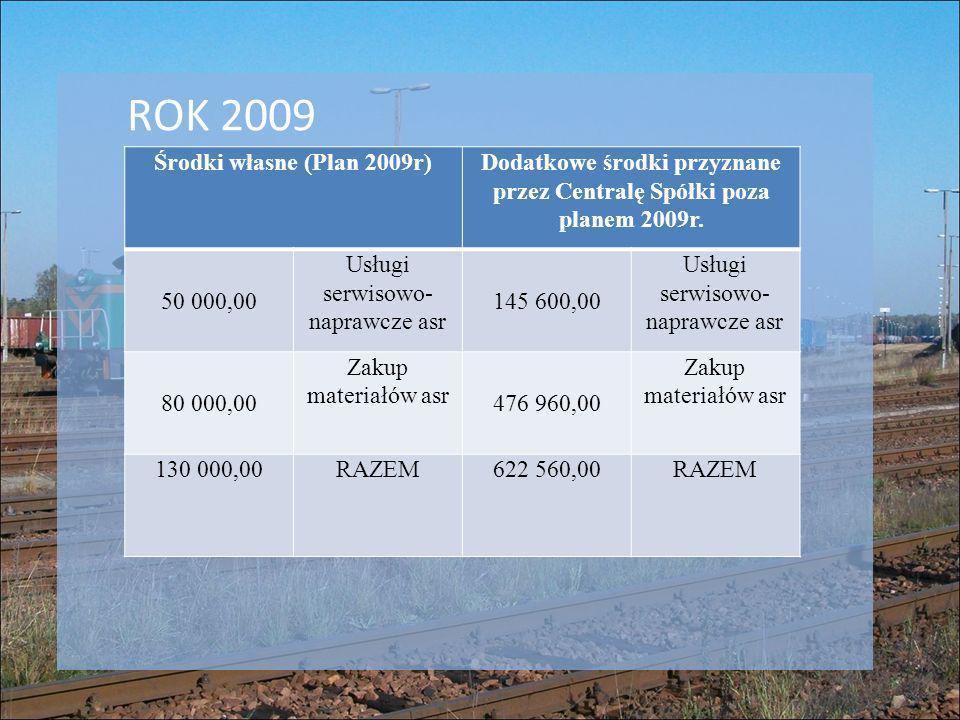Dodatkowe środki przyznane przez Centralę Spółki poza planem 2009r.