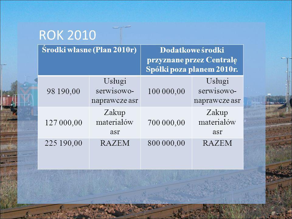 Dodatkowe środki przyznane przez Centralę Spółki poza planem 2010r.