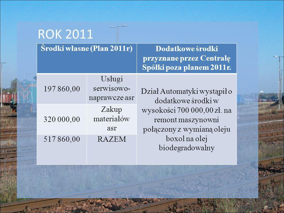 Dodatkowe środki przyznane przez Centralę Spółki poza planem 2011r.