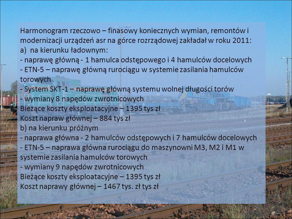 Harmonogram rzeczowo – finasowy koniecznych wymian, remontów i modernizacji urządzeń asr na górce rozrządowej zakładał w roku 2011: a) na kierunku ładownym: - naprawę główną - 1 hamulca odstępowego i 4 hamulców docelowych - ETN-5 – naprawę główną rurociągu w systemie zasilania hamulców torowych - System SKT-1 – naprawę główną systemu wolnej długości torów - wymiany 8 napędów zwrotnicowych Bieżące koszty eksploatacyjne – 1395 tys zł Koszt napraw głównej – 884 tys zł b) na kierunku próżnym - naprawa główna - 2 hamulców odstępowych i 7 hamulców docelowych - ETN-5 – naprawa główna rurociągu do maszynowni M3, M2 i M1 w systemie zasilania hamulców torowych - wymiany 9 napędów zwrotnicowych Bieżące koszty eksploatacyjne – 1395 tys zł Koszt naprawy głównej – 1467 tys.
