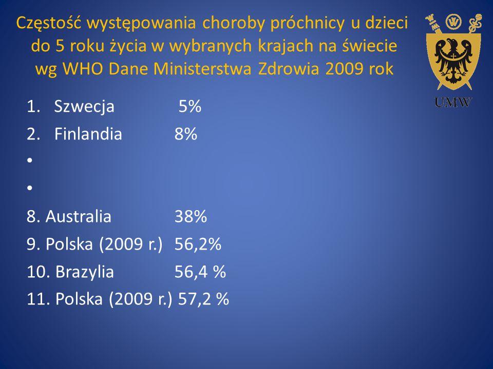 Częstość występowania choroby próchnicy u dzieci do 5 roku życia w wybranych krajach na świecie wg WHO Dane Ministerstwa Zdrowia 2009 rok