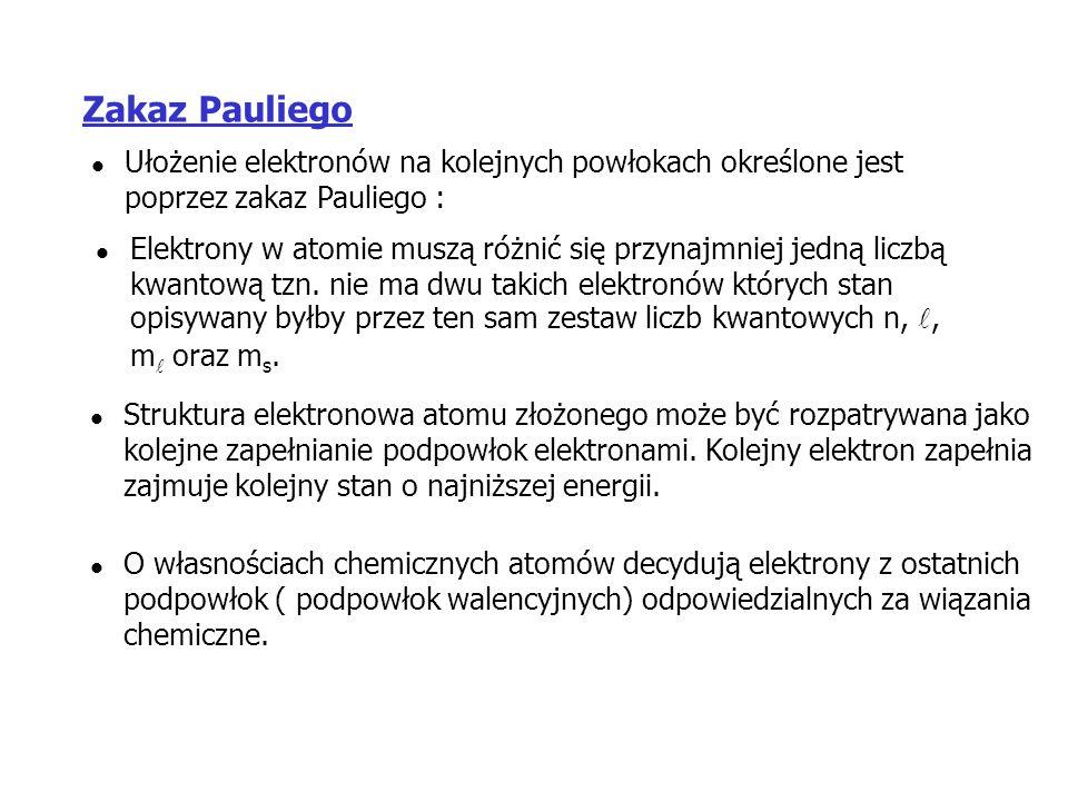 Zakaz Pauliego Ułożenie elektronów na kolejnych powłokach określone jest poprzez zakaz Pauliego :