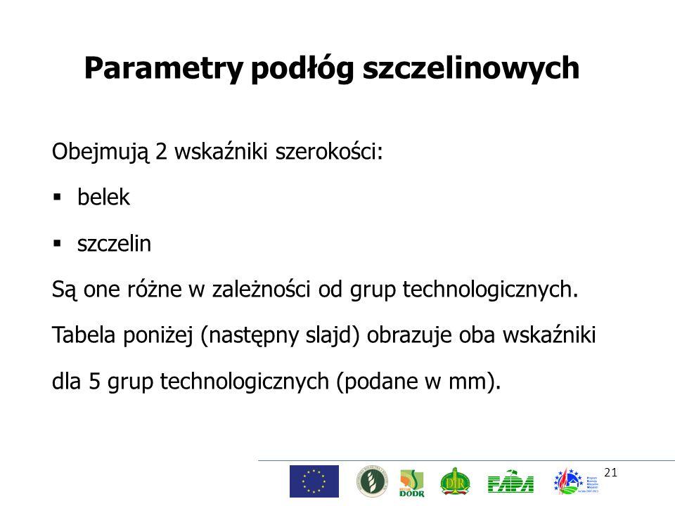 Parametry podłóg szczelinowych