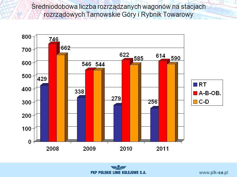 Średniodobowa liczba rozrządzanych wagonów na stacjach rozrządowych Tarnowskie Góry i Rybnik Towarowy