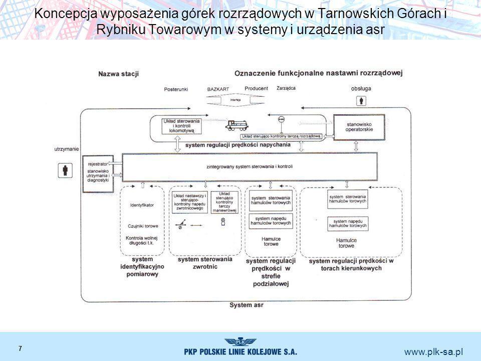 Koncepcja wyposażenia górek rozrządowych w Tarnowskich Górach i Rybniku Towarowym w systemy i urządzenia asr