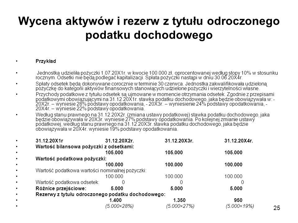 Wycena aktywów i rezerw z tytułu odroczonego podatku dochodowego