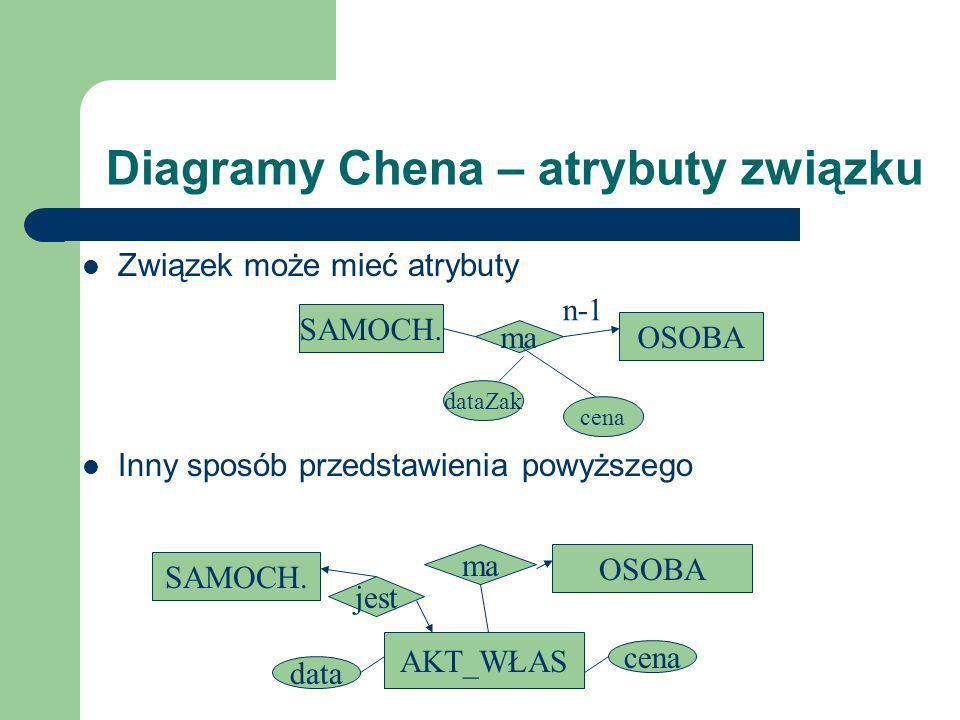 Diagramy Chena – atrybuty związku