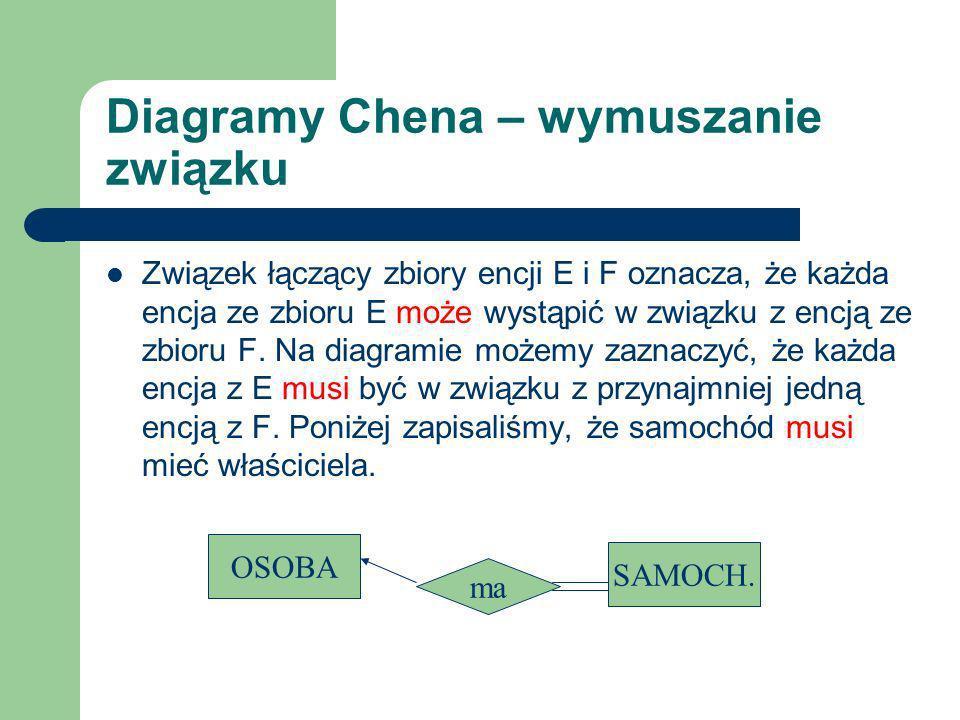 Diagramy Chena – wymuszanie związku