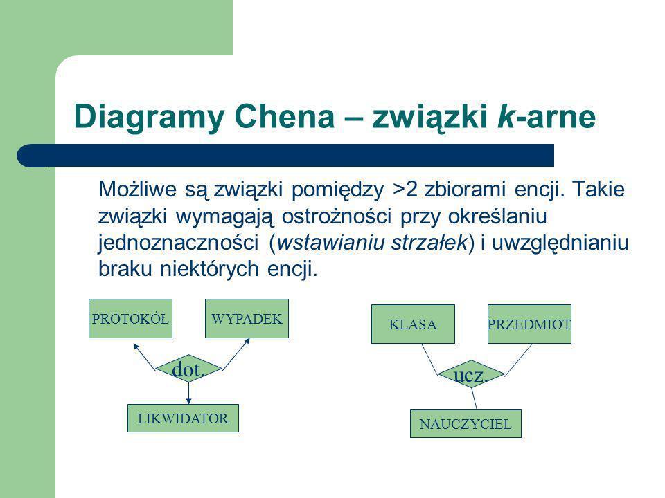Diagramy Chena – związki k-arne