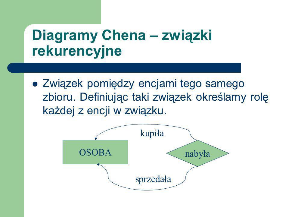 Diagramy Chena – związki rekurencyjne