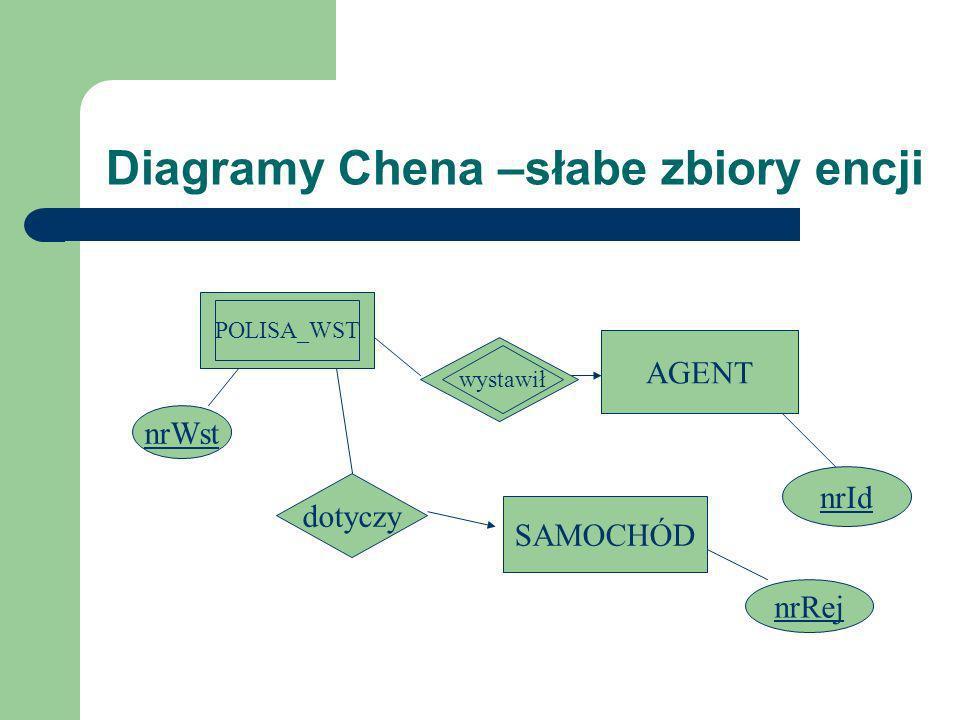 Diagramy Chena –słabe zbiory encji