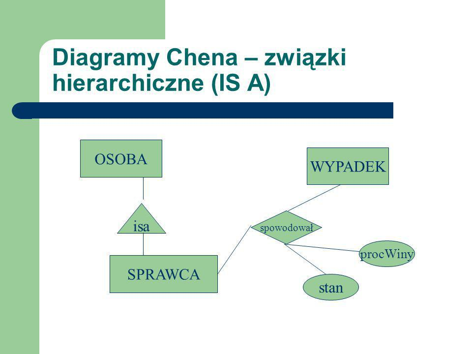 Diagramy Chena – związki hierarchiczne (IS A)