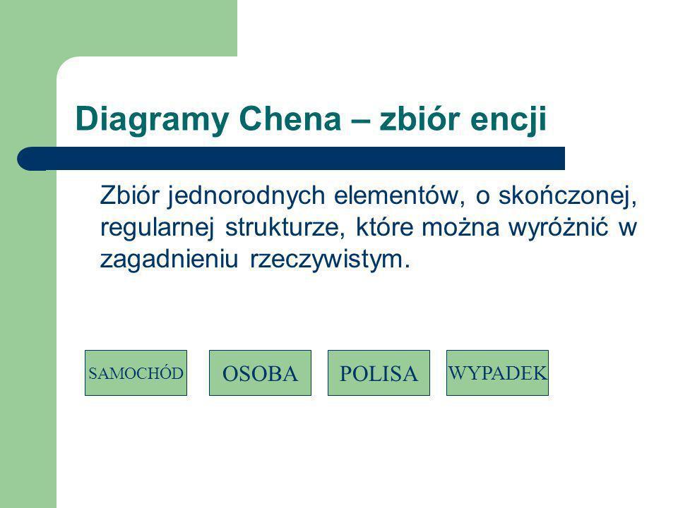 Diagramy Chena – zbiór encji