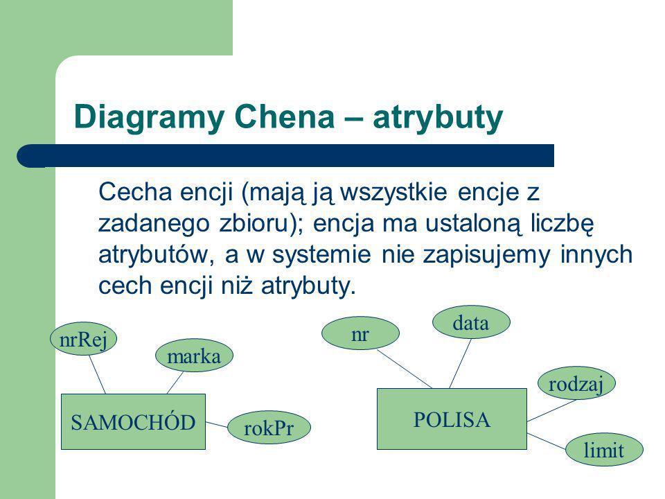 Diagramy Chena – atrybuty