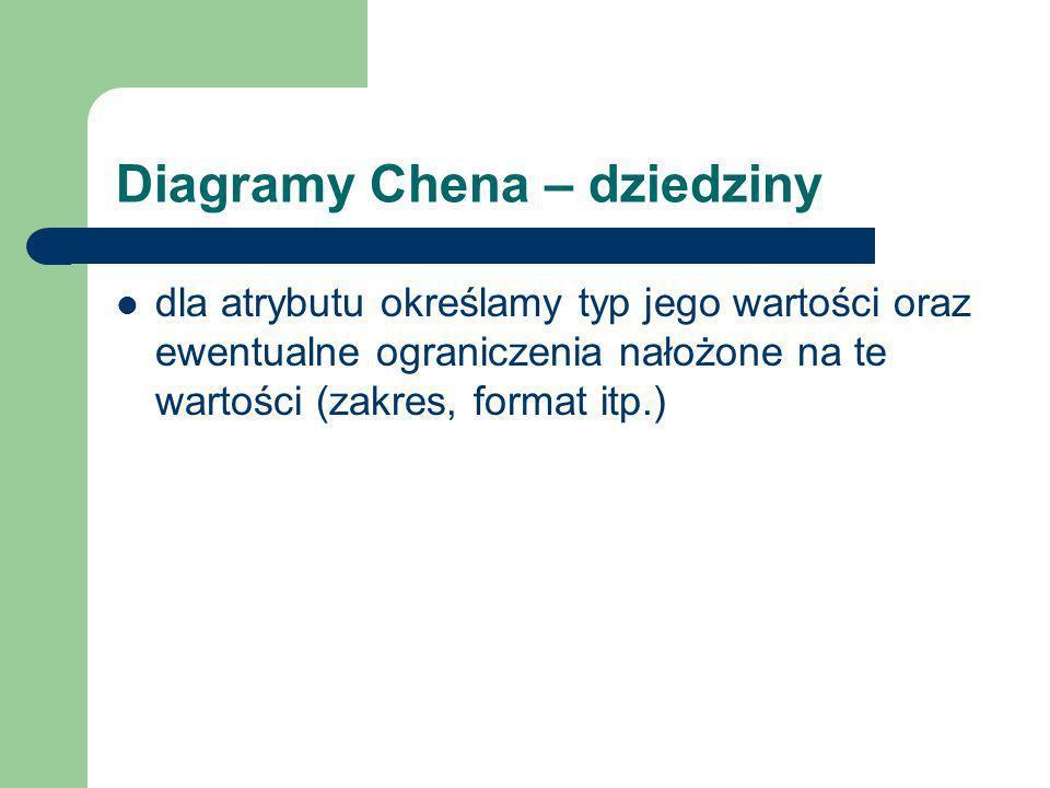 Diagramy Chena – dziedziny