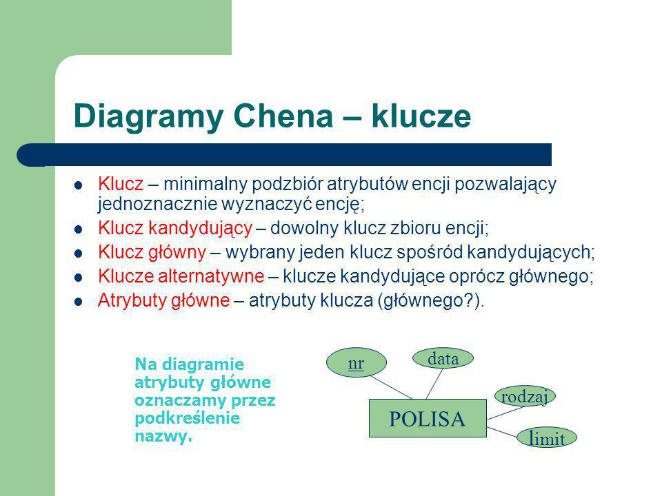 Diagramy Chena – klucze