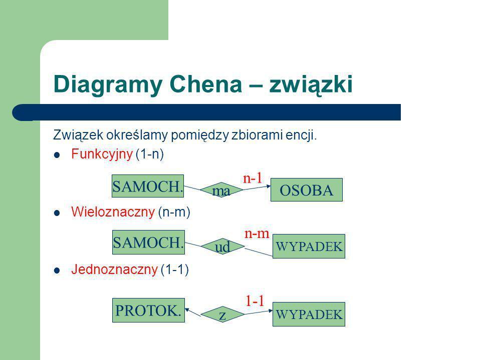 Diagramy Chena – związki
