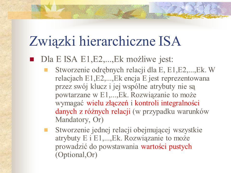 Związki hierarchiczne ISA