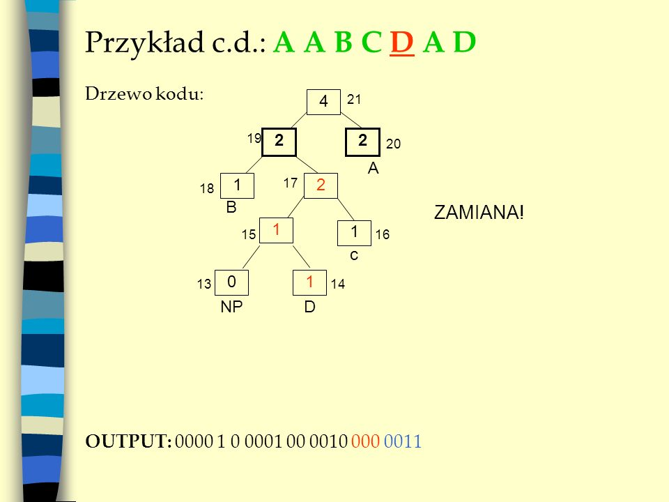 Przykład c.d.: A A B C D A D Drzewo kodu: ZAMIANA!