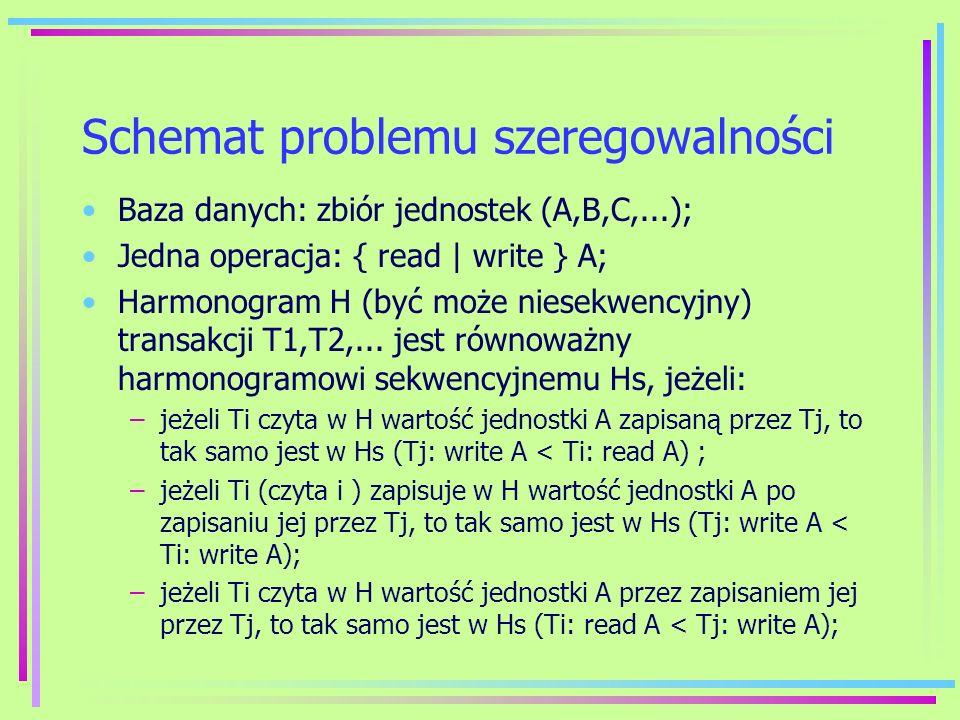 Schemat problemu szeregowalności
