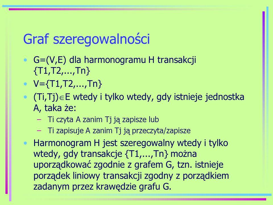 Graf szeregowalnościG=(V,E) dla harmonogramu H transakcji {T1,T2,...,Tn} V={T1,T2,...,Tn}