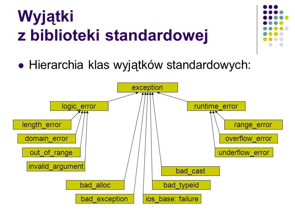 Wyjątki z biblioteki standardowej